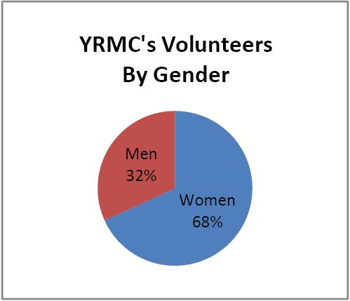 YRMC's Volunteers by Gender